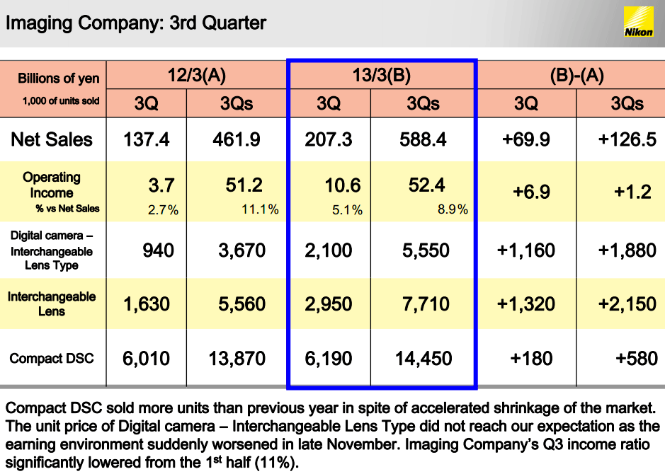 Nikon-Q3-2012-financial-results