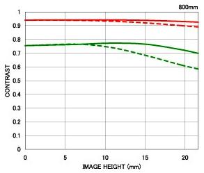 Sigma-800mm-f5.6-EX-APO-DG-HSM-lens-MTF-chart
