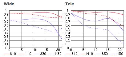 AF VR Zoom-Nikkor 80-400mm f4.5-5.6D ED MTF charts