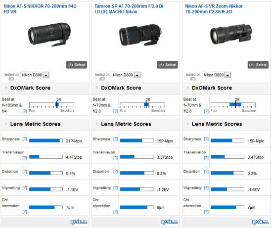 DxOMark推薦搭配D800的鏡頭 望遠鏡頭篇