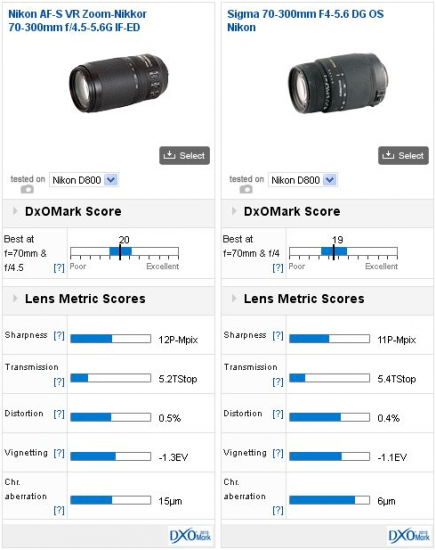 DxOMark-70-300mm-test-score-for-Nikon