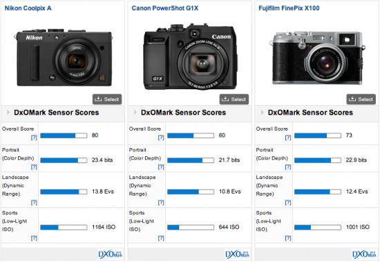 Nikon-Coolpix-A-DxOMark-test-results-2