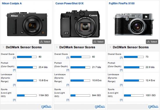 Nikon-Coolpix-A-DxOMark-test-results-2
