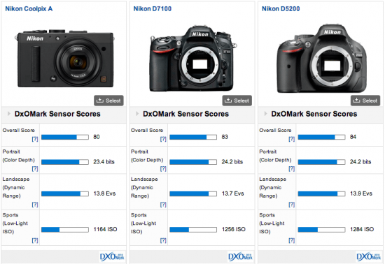 Nikon-Coolpix-A-DxOMark-test-results-3