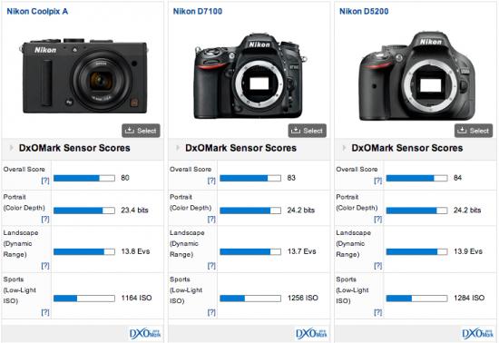 Nikon-Coolpix-A-DxOMark-test-results-3