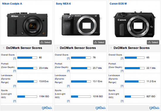 Nikon-Coolpix-A-DxOMark-test-results-4