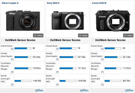 Nikon-Coolpix-A-DxOMark-test-results-4