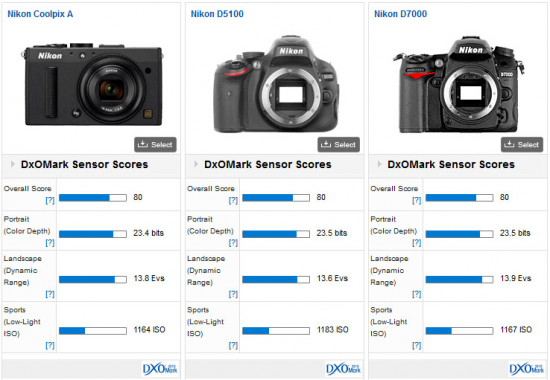 Nikon-Coolpix-A-DxOMark-test-results-5