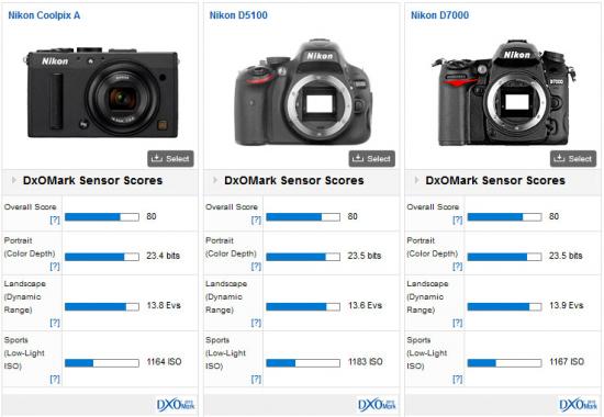 Nikon-Coolpix-A-DxOMark-test-results-5