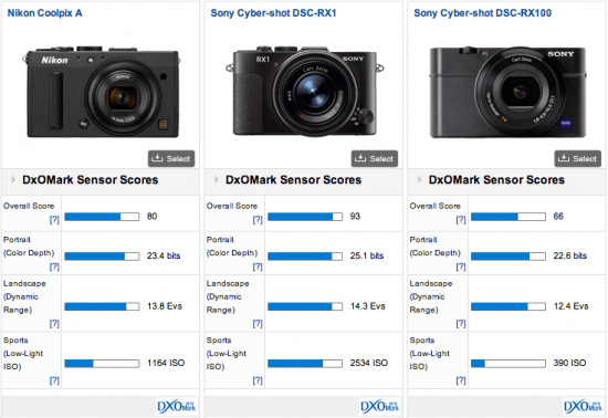 Nikon-Coolpix-A-DxOMark-test-results