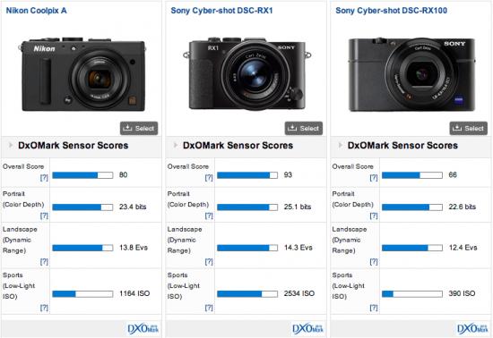Nikon-Coolpix-A-DxOMark-test-results