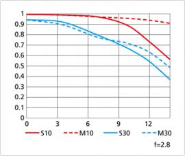 Nikon Coolpix A MTF chart at f2.8