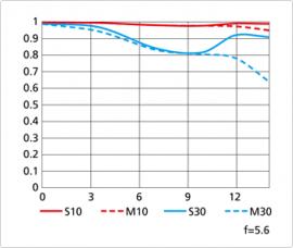 Nikon Coolpix A MTF chart at f5.6