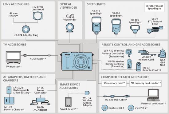 Nikon-Coolpix-A-accessories