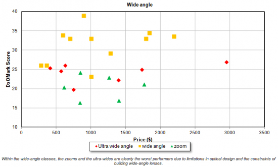 Price-performance-of-wide-angle-lenses