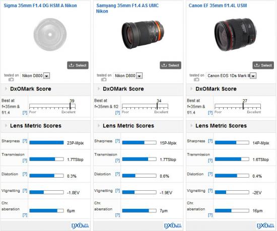 Sigma-35mm-f1.4-DG-HSM-Nikon-Mount-DxOMark-test-score