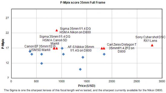 Sigma-35mm-f1.4-DG-HSM-is-the-sharpest-35mm-lens