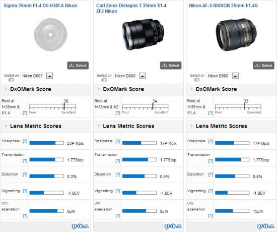 Sigma-35mm-f1.4-DG-HSM-lens-Nikon-mount-DxOMark-test-score