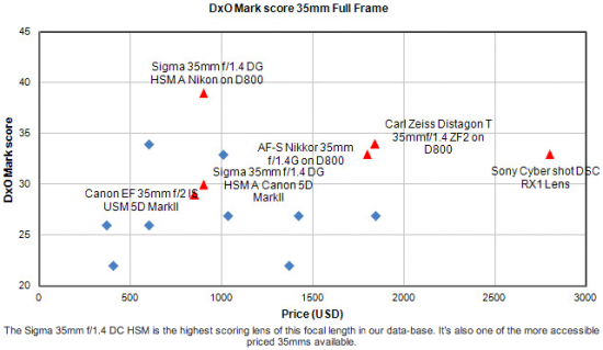 Sigma-35mm-f1.4-DG-HSM-lens-price-performance-ratio