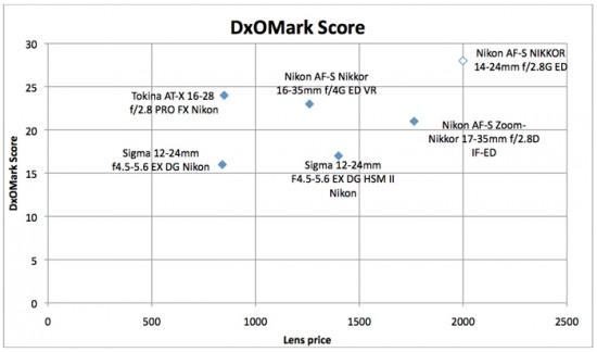DxOMark wide angle test