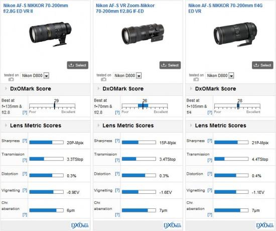 Nikon 70-200mm f2.8G ED VR II lens DxOMark score