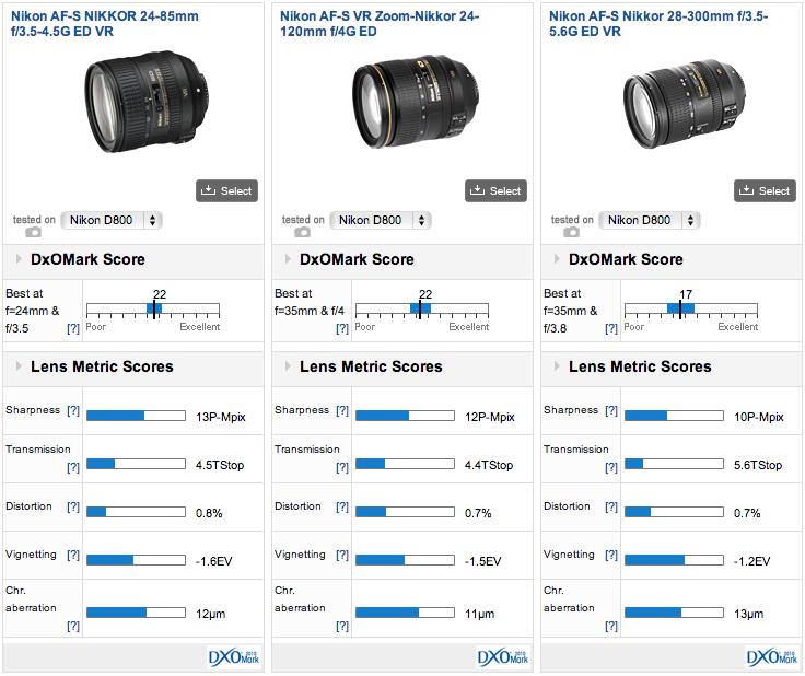 Nikon-AF-S-Nikkor-24-85mm-f3.5-4.5G-ED-VR-DxoMark-test-score (2)