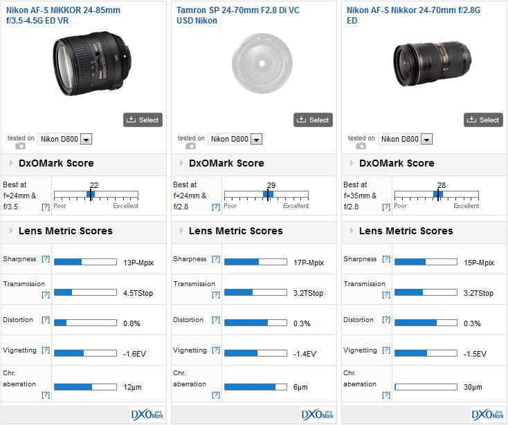 Nikon-AF-S-Nikkor-24-85mm-f3.5-4.5G-ED-VR-DxoMark-test-score-(3)