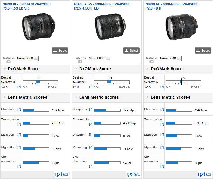 Nikon-AF-S-Nikkor-24-85mm-f3.5-4.5G-ED-VR-DxoMark-test-score