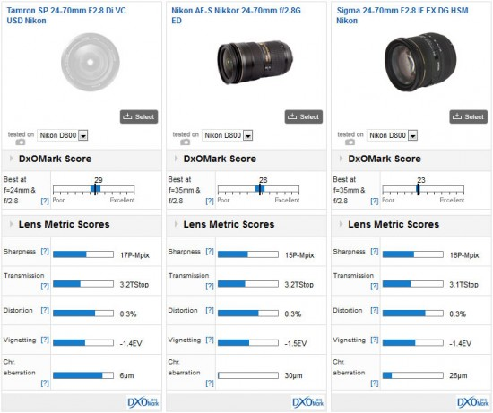 Tamron SP 24-70mm f2.8 Di VC USD lens DxOMark
