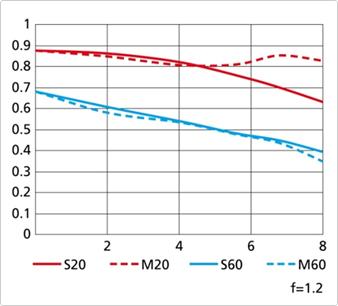 1 Nikkor 32mm f1.2 lens MTF chart