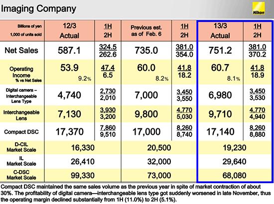 Nikon-2012-financial-results-Imaging-Company