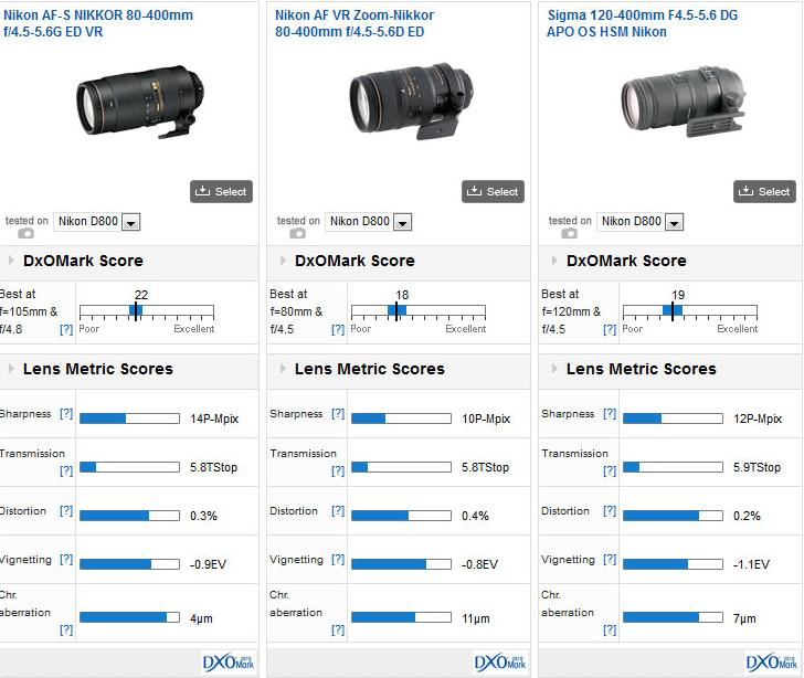 Nikon-80-400-f4.5-5.6G-ED-VR-vs-old-version