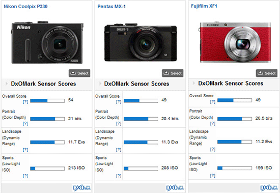 Nikon-Coolpix-P330-camera-review-dxomark