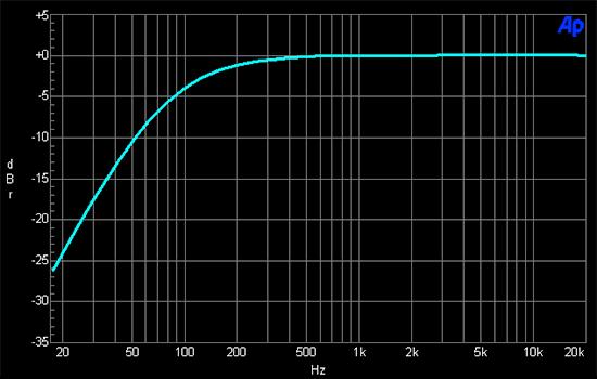 Nikon-D800-audio-levels