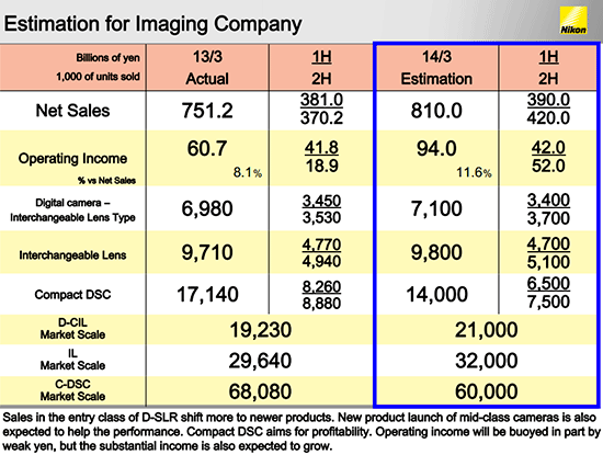 Nikon-Imaging-Company-estimates-for-2013