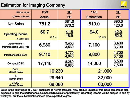 Nikon-Imaging-Company-estimates-for-2013