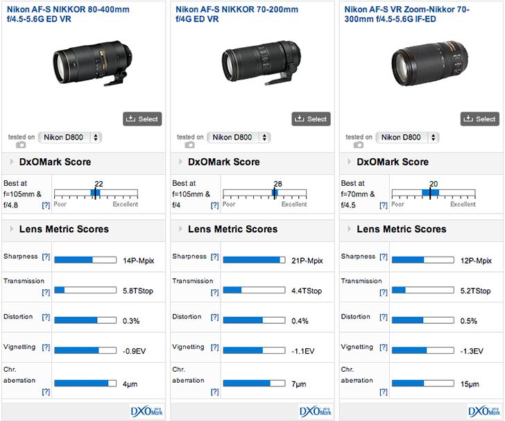 Nikon-tele-zoom-lenses-comparison-DxOmark