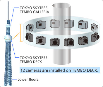 Tokyo Skytrree multi camera control system