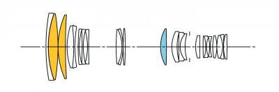 Sigma 120-300mm f:2.8 DG OS HSM lens design