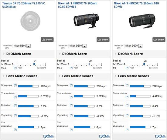 Tamron-SP-70-200mm-F2.8-Di-VC-USD-lens-DxOMark-test-results