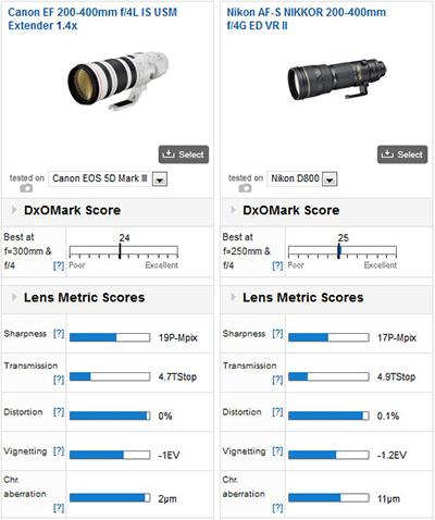 Nikkor-200-400mm-f4GED-VR-II-lens-DxOMark-test
