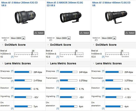 Nikkor-AF-S-200mm-f2G-ED-VR-II-DxOMark-test-results