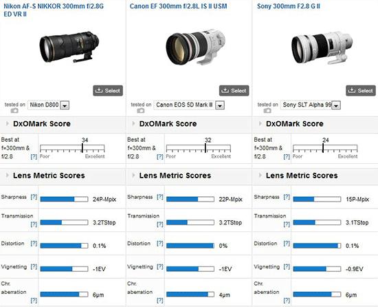 Nikon-AF-S-300mm-f2.8G-ED-VR-lens-DxOMark-test-results