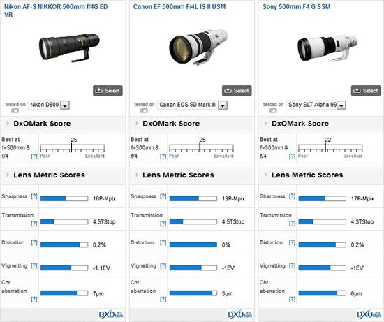 Nikon-AF-S-Nikkor-500mm-lens-DxOmark-test