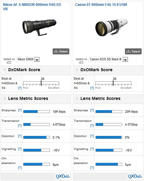 Nikon AF-S Nikkor 600mm f:4G ED VR lens DxOMark test