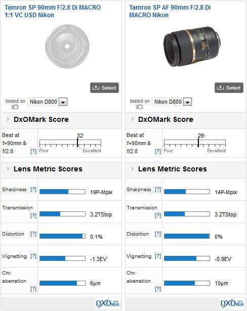 Tamron SP 90mm f:2.8 Di Macro VC USD lens for Nikon mount review