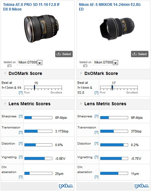 Tokina AT-X PRO SD 11-16 F2.8 IF DX II DxOMark test score