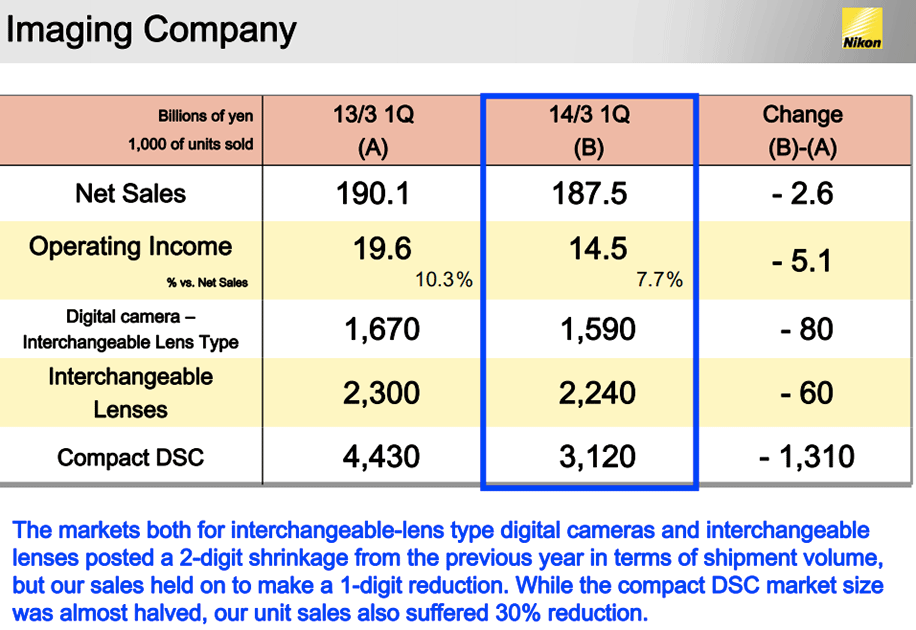 Nikon-Imaging-company-financial-results