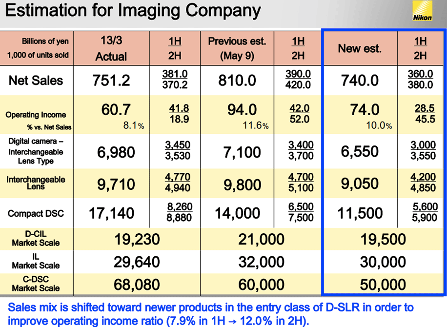 Nikon-estimation-for-Imaging-Company