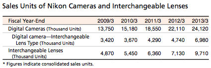Sales Units of Nikon Cameras and Interchangeable Lenses